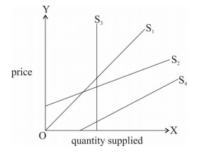 Identify And Define The Degree Of Price Elasticity Of Supply From